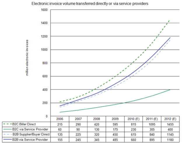 Strong growth in e-invoicing predicted (Source: Billentis)