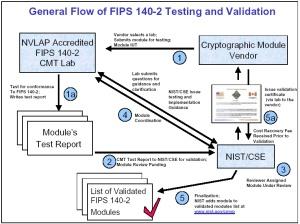 FIPS140-2-validation